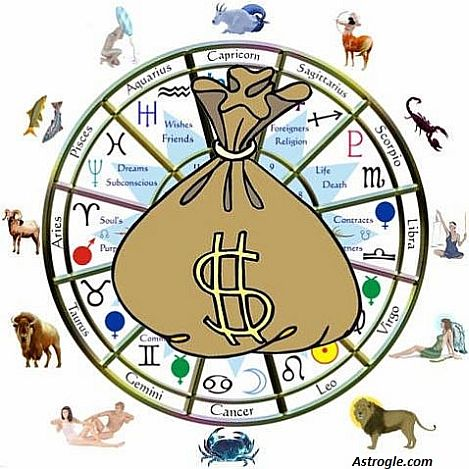 Wealth Yoga in Horoscope, for 12 Ascendants