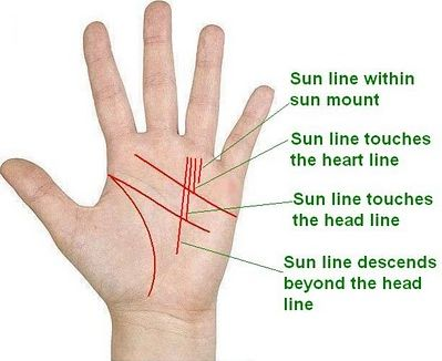 Length of Fingers and Personality - Palmistry