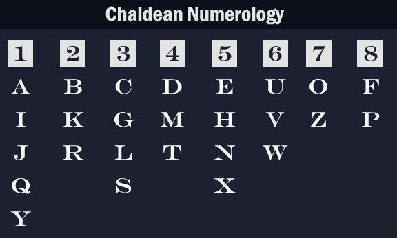 Chaldean Numerology Alphabet Values in Numbers