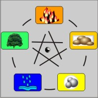 Feng-Shui meaning and explanation