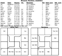 Vedic Jyotish Tool for drawing Horoscope
