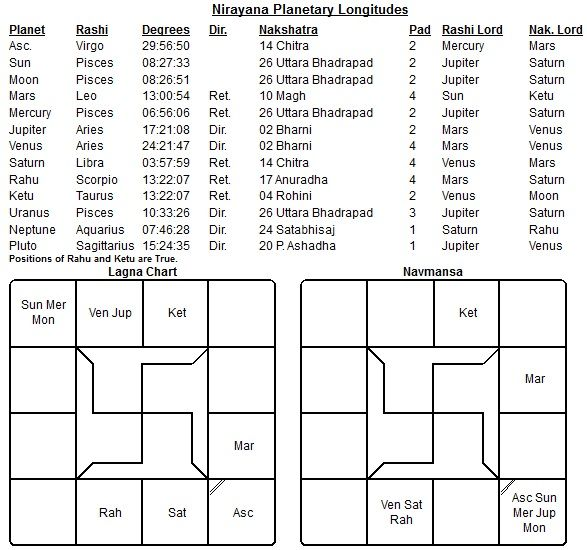 Nandana Nama Samvatsara Predictions for 2012-13