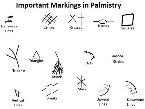 Meanings of Markings and Symbols in Palm