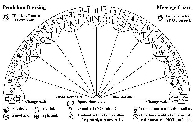 Spelling chart to use with pendulum