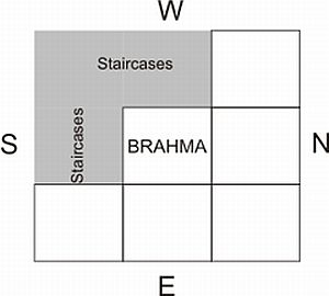 Stair Case placement as per Vastu Shastra