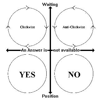 Yes or No Chart for pendulum training