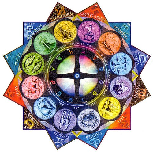 Lucky Colors and Astrological Remedies - Astrology