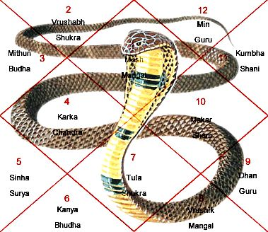 Kala Sarpa Dosha Dates in 2016 September – December