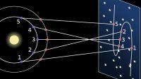 Retrograde Mercury Effects Explained, Past Life Connection