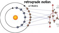 Retrograde Mars Effects Explained, Past Life Connection