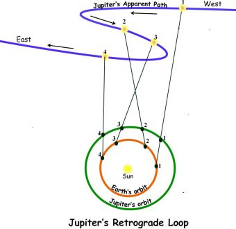 Retrograde Jupiter Effects Explained, Past Life Connection