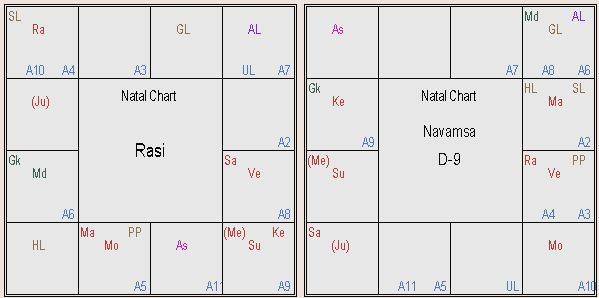 Narendra Modi Horoscope