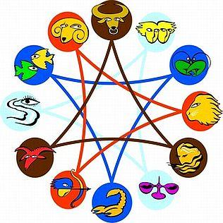 friends in horoscope