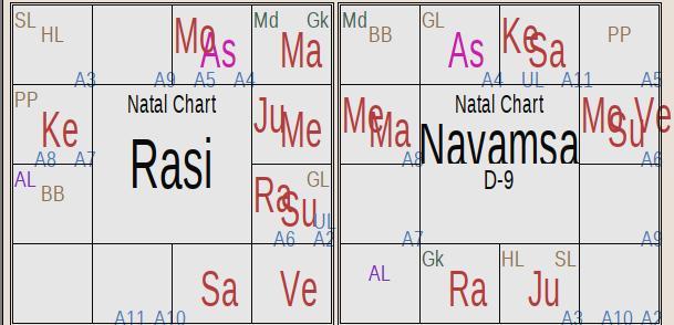 Horoscope study of Lord Sri Krishna - Astrology