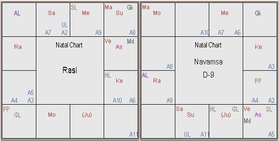 Rahul Gandhi Horoscope Chart