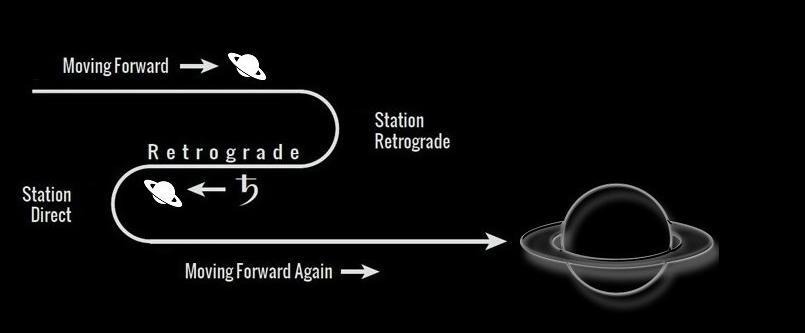 Retrograde Saturn Effects