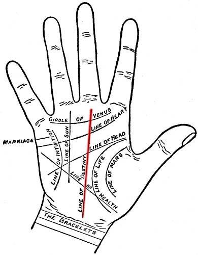 Fate Line in palm