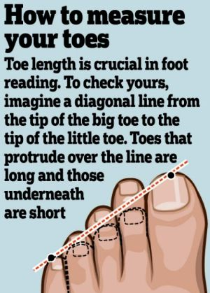 How to Measure toe lengths in foot reading