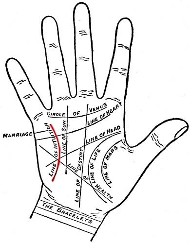 Line of Intuition in Palmistry
