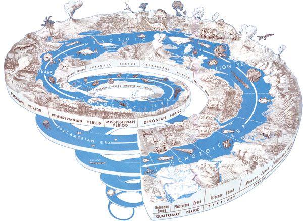 Time Spiral Cyclic