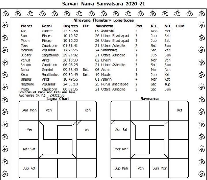 Sarvari Nama Samvatsara Ugadi Panchangam 2020-21