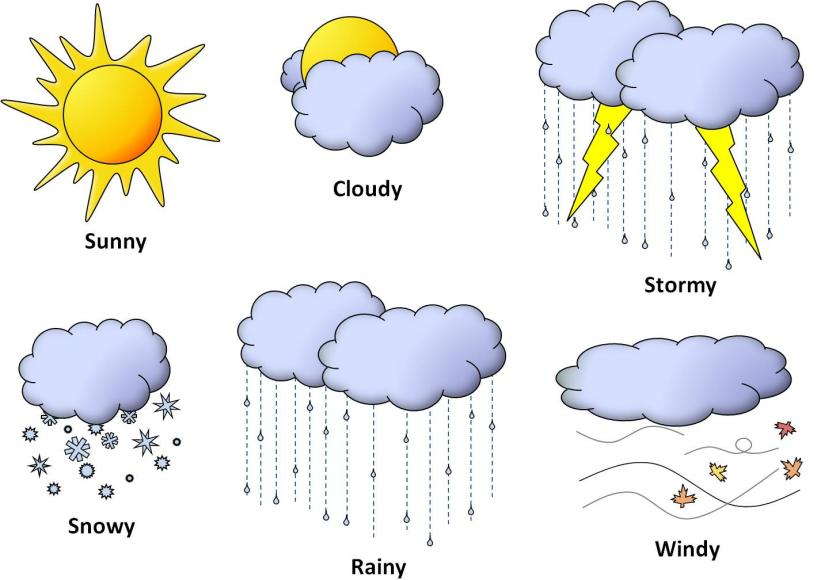 Weather Astrology Prediction 2019